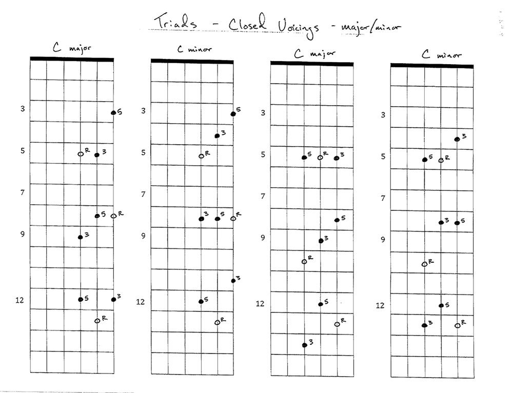Guitar G Minor Chord Choice Image Basic Guitar Chords Finger Placement