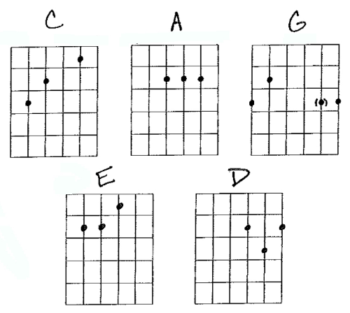 For the Church Guitarist: CAGED Intro — paguitar