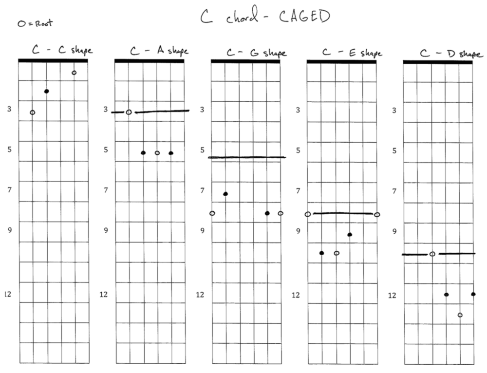For The Church Guitarist Caged Chord Sequence Paguitar