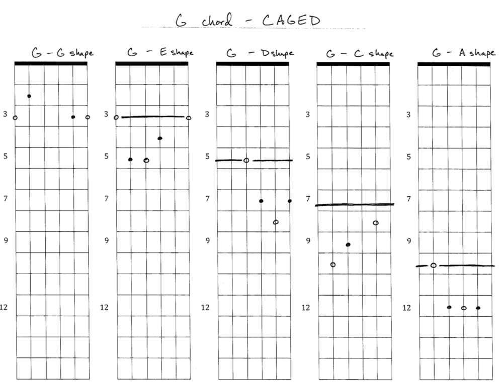 Open Chord Packet - CAGED Sequence - G.png