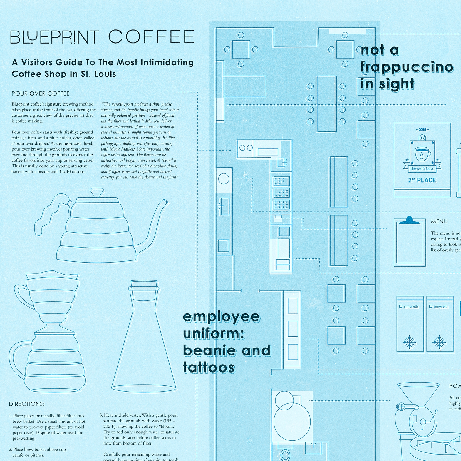 Blueprint coffee maggie edelman malvernweather Gallery