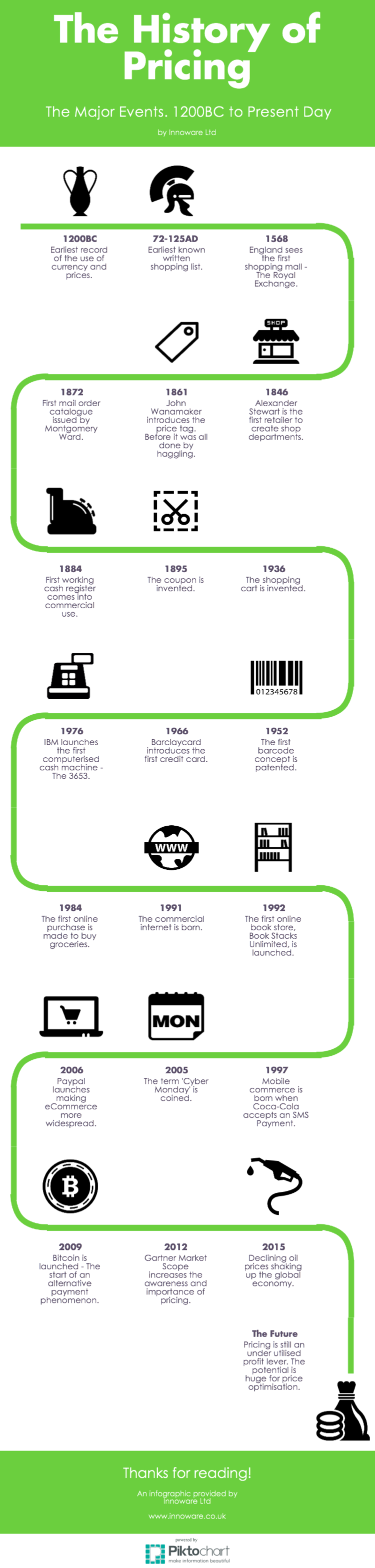 The History of Pricing