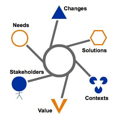 High level view of the BUsiness Analysis Core Concept MOdel (BACCM)