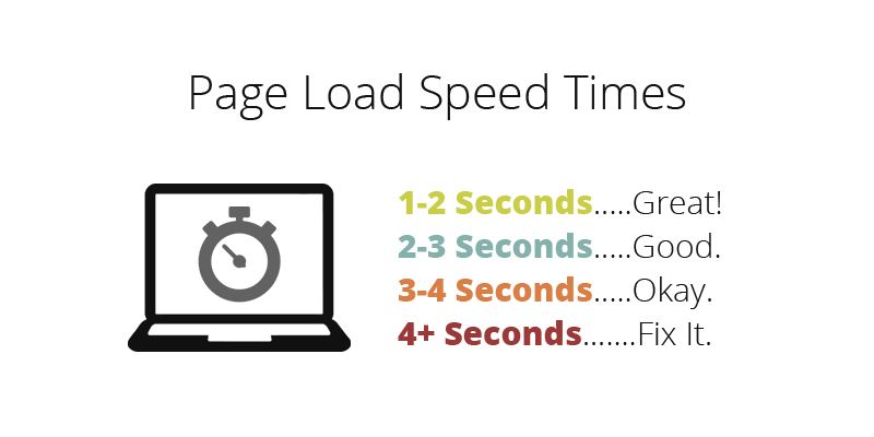 website page load speed times.jpg