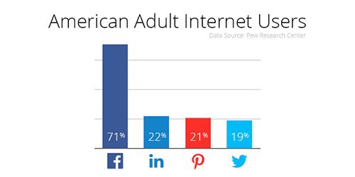 American Adult Internet Users Social Media.jpg