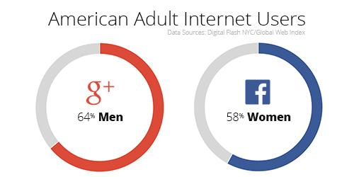 Men Google Plus Women Facebook Demographics.jpg