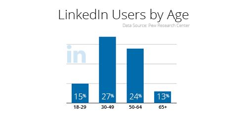 LinkedIn Demographics Age.jpg