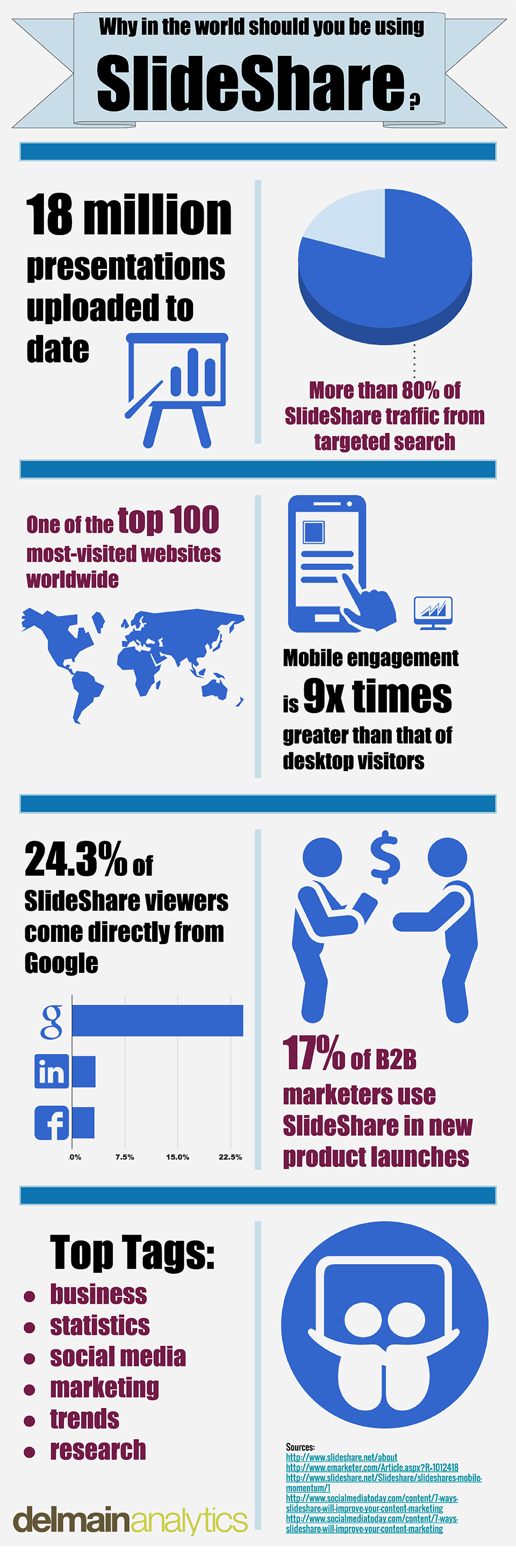 Why Use Slideshare Infographic