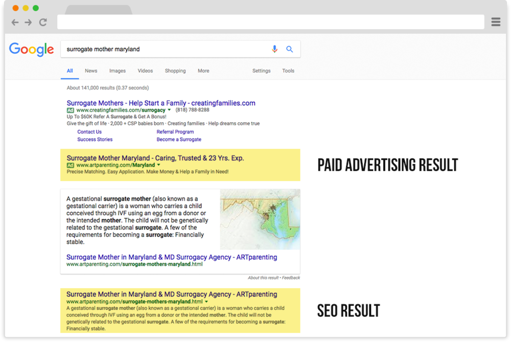 Google Adwords PPC Paid Advertising Results