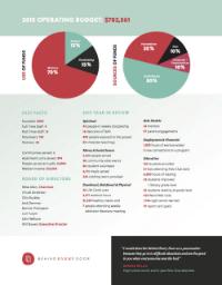 2015Impact Report -