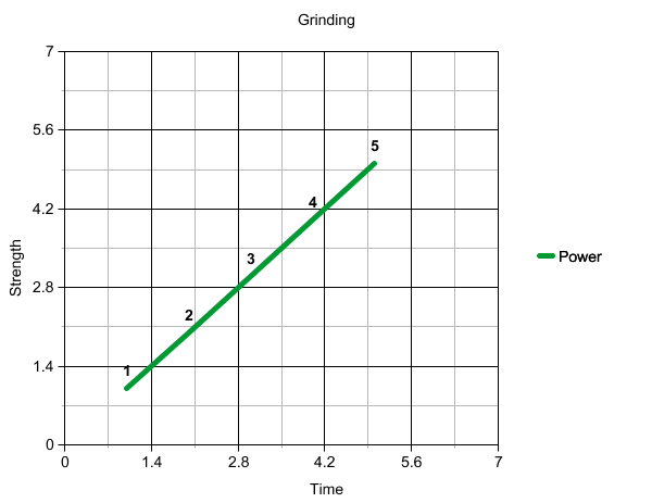 See, you get this linear increase of power. Also, this simplistic graph has no real labelling.... get over it.