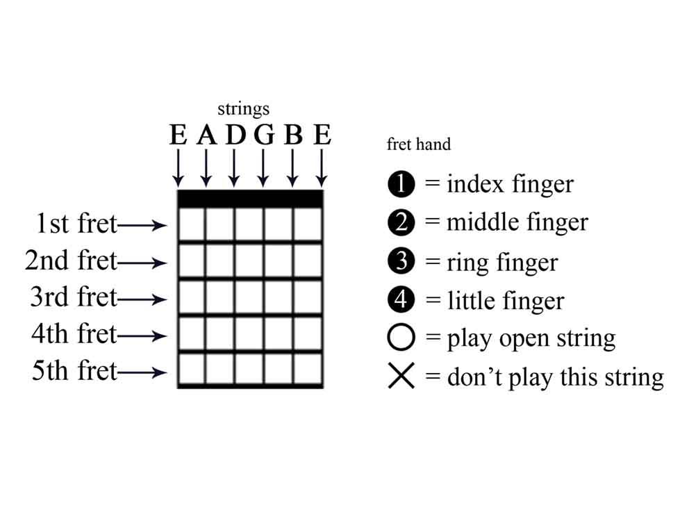 Diagram Example for open Chords.jpg