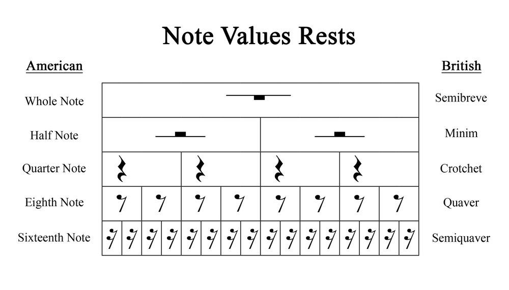 Learning The Note Values Counting Shannon Rogers Music