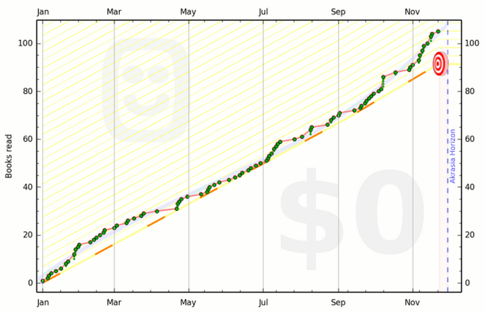 My Beeminder chart c. late November. I disabled it after I hit the 100 mark...