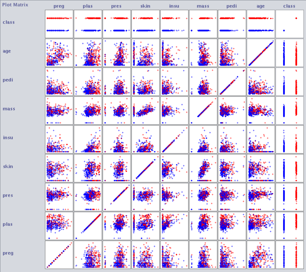 Plot matrix showing visualisation of correlations between all attributes (auto-generated using Weka)