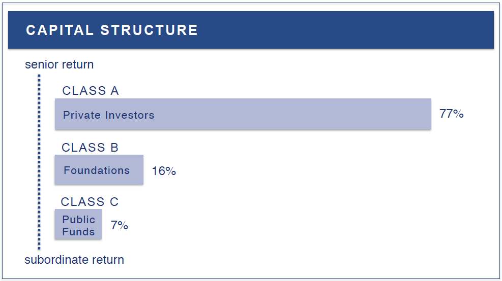 The three classes of the capital in the Fund
