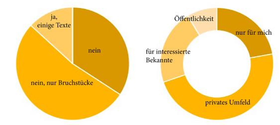 171002 mit-methode-zum-buch_013 maincontent-mit-methode-zum-buch-wer-schreibt-wie_IMG4.png