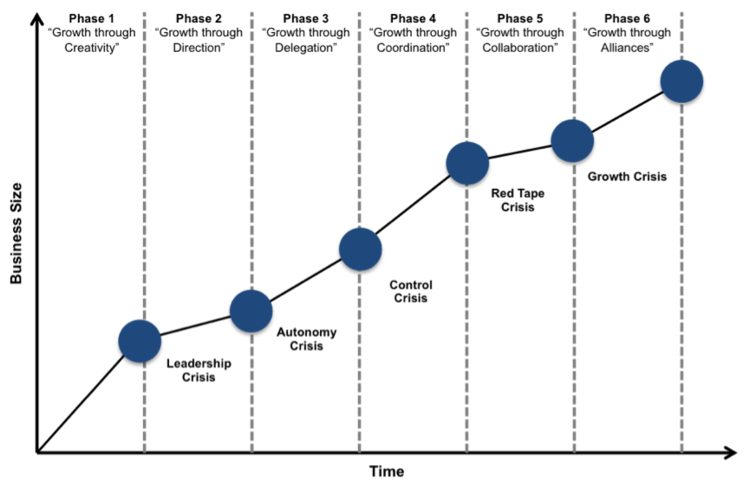 Figure 3 - The Greiner Growth Model