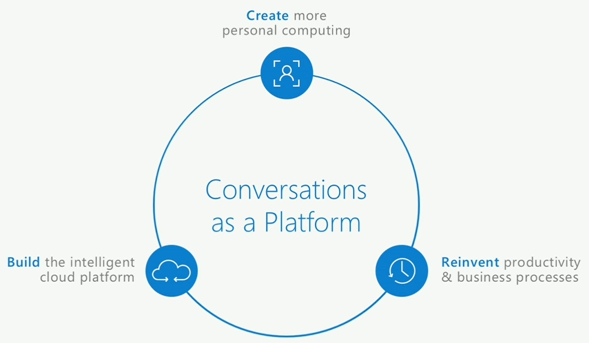 KeyNote_InterconnectedPlatforms_Coversations
