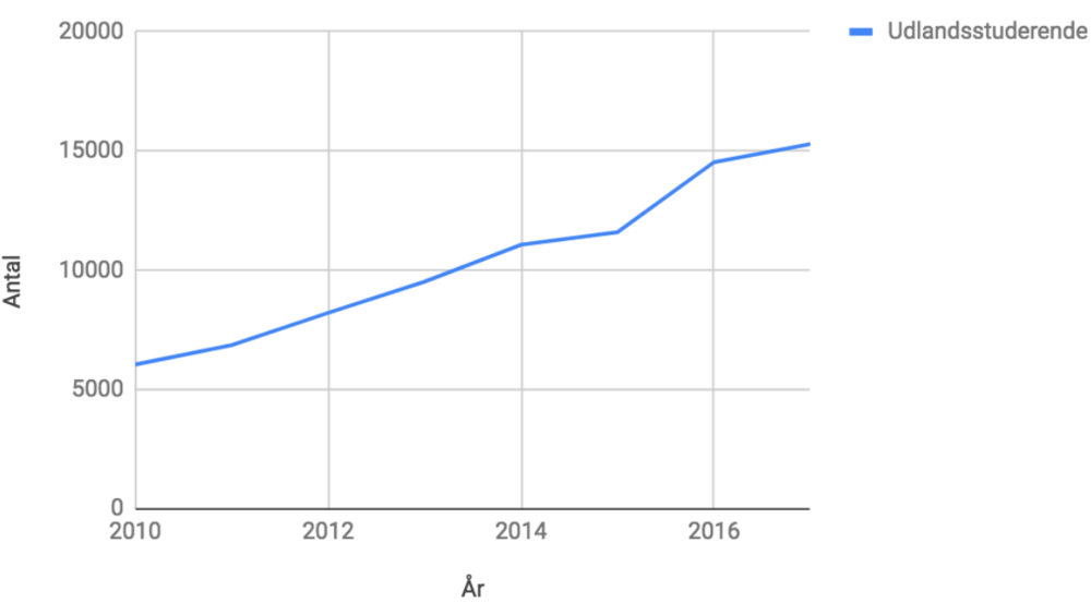 Tal er baseret på data fra Statistikbanken (Danmarks Statistik, 2018)