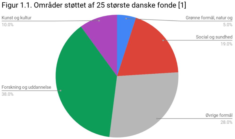 [1] Denne graf er udviklet på baggrund af data fra Kraft & Partners (2016) præsenteret i Berlingske (2016)