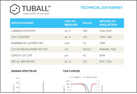 TUBALL™ Technical Data Sheet