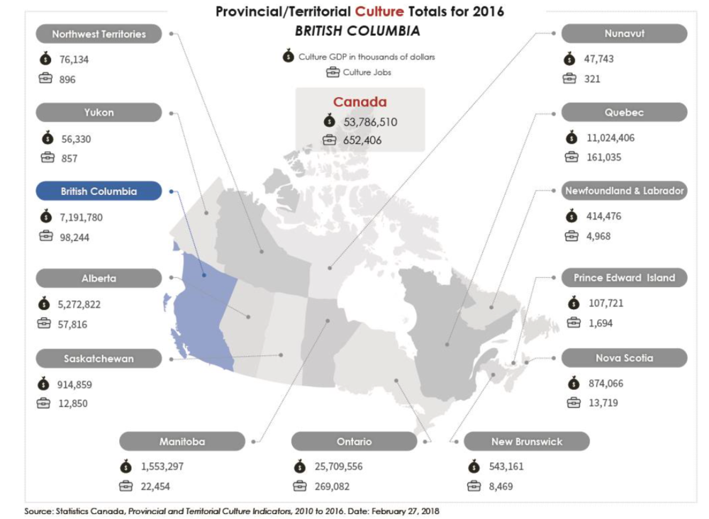 Image: Provincial and Territorial Culture Indicators.