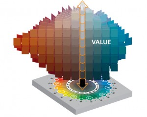 Value Chart