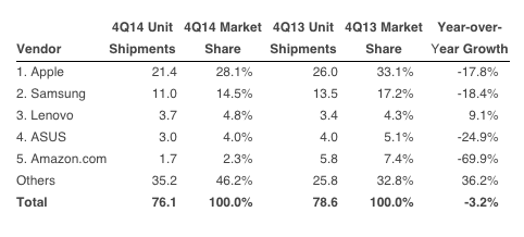 Q4'2014 Tablet Shipment Stats. Source:  IDC