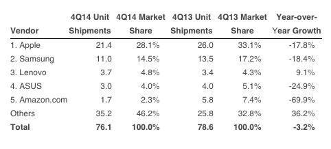 2014 Dördüncü Çeyrek Tablet Satış Oranları. Kaynak:  IDC