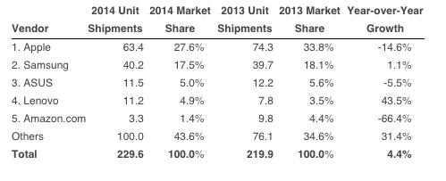 2014 Yılı Tablet Satış Oranları. Kaynak:  IDC