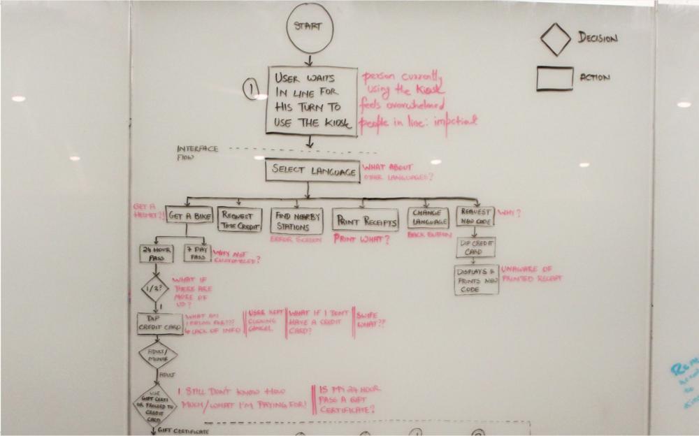 citi bike task flow.png