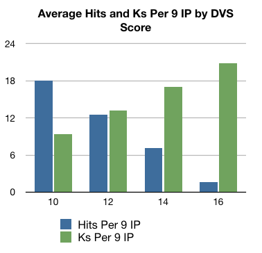 As DVS Score increases, Hits Per 9 IP decrease and Strikeouts Per 9 IP increase