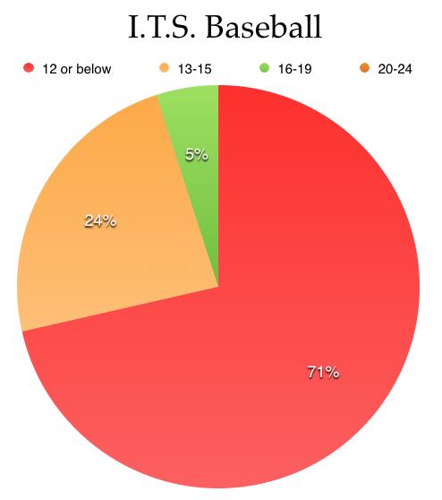 I.T.S. Baseball Distribution.jpg