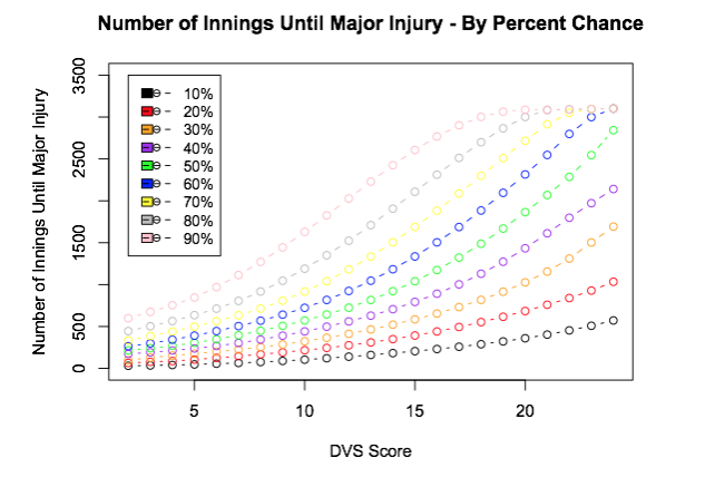Number of innings until Major Injury by Percent Chance. - Finally, this is an analysis of the number of innings until a major pitching-arm injury by percent chance, given a certain starting point and a certain major injury history.  This analysis gives the number of future innings associated with a certain chance of a major pitching-arm injury, in increments of ten percentage points.  Predictions can be done for any given pitcher profile.  Putting this in terms of an average across the total DVS Score, including all six factors, we can get results that can be summarized in the following plot for a pitcher with no prior history of major pitching injury and 500 innings pitched selected as the starting point.  As the total DVS Score increases, a pitcher can throw more innings for the same percent chance of a major pitching injury.  Put another way, the higher the total DVS Score, the better the pitcher's chance of having a long career.