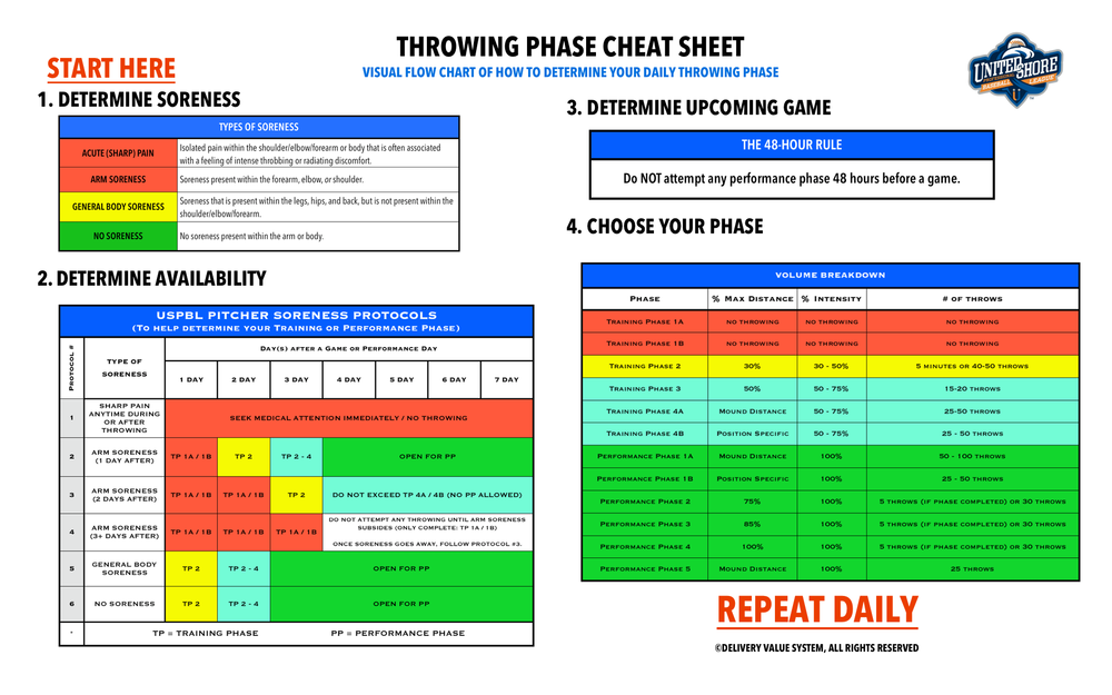 THROWING PHASE CHEAT SHEET.jpg