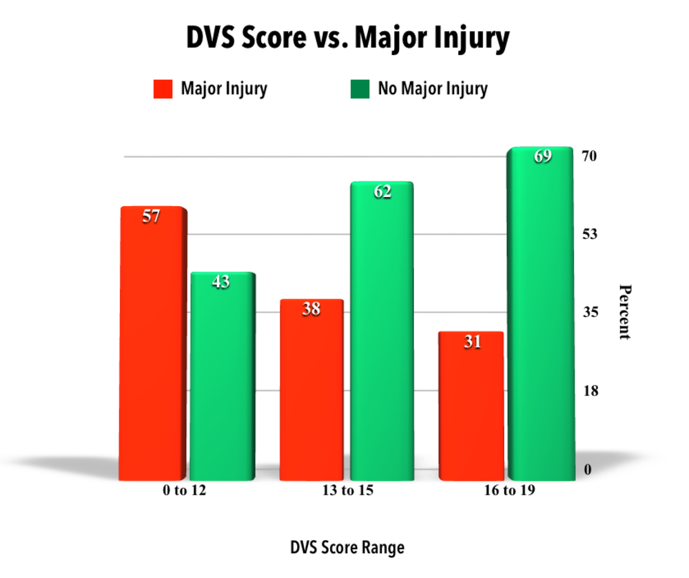 DVS SCORE VS. MAJOR INJURY