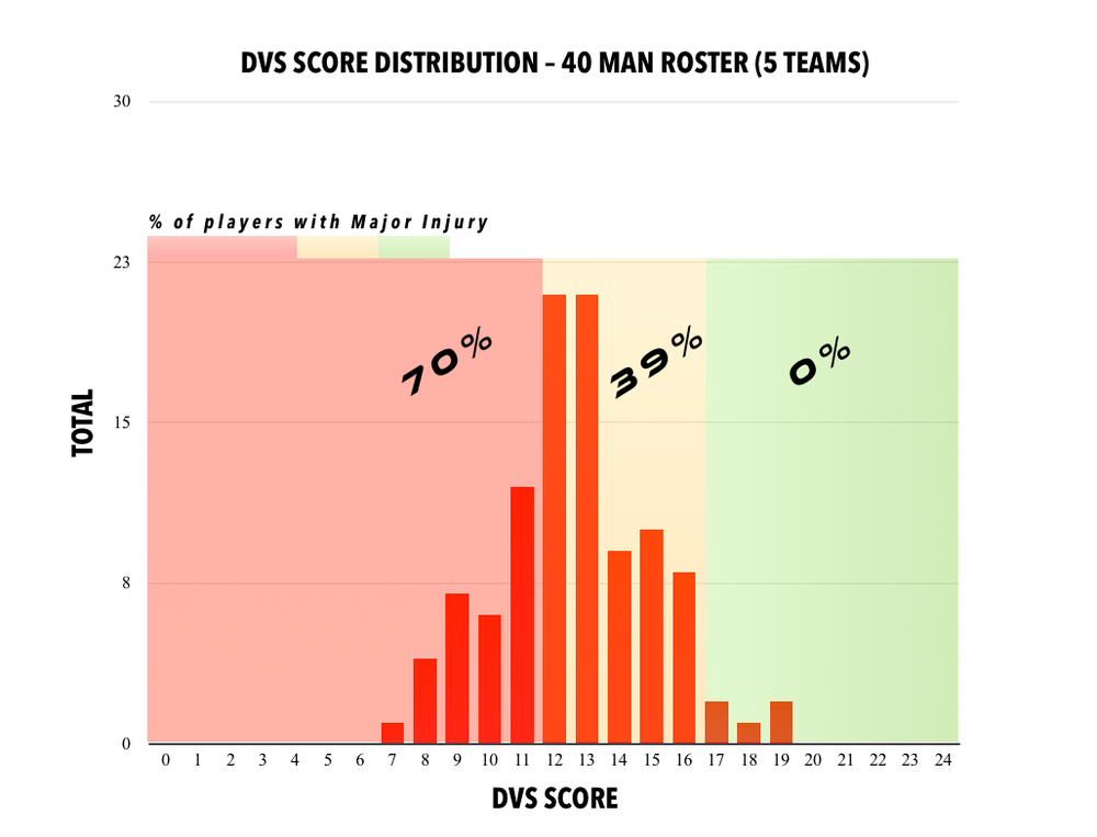 DVS SCORE DISTRIBUTION 5 TEAMS.png