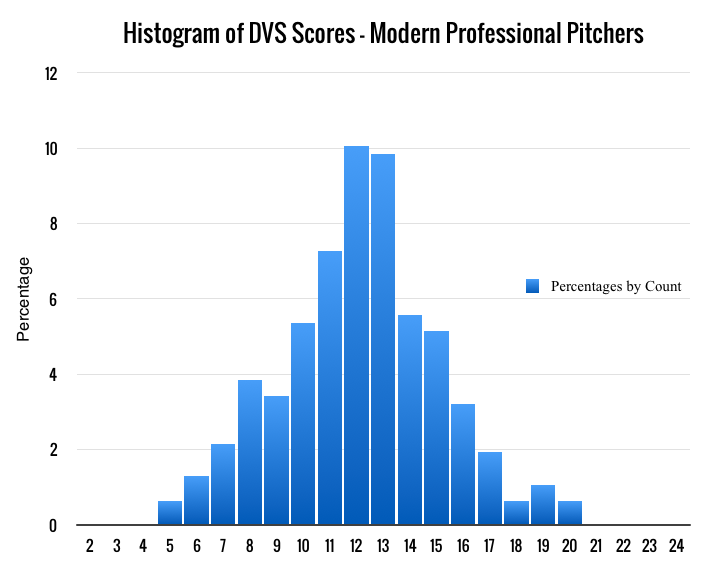 Current DVS Score Distribution – Modern Professional Pitchers