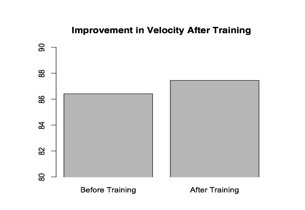 Velocity results before and after DVS Score Improvement
