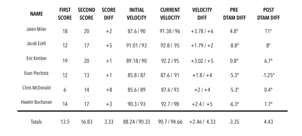 2016 USPBL Player Improvement Results