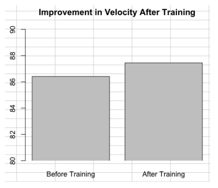 League-wide, pitchers improved average throwing velocity by a little more than 1 mph (86.41 mph to 87.45 mph).