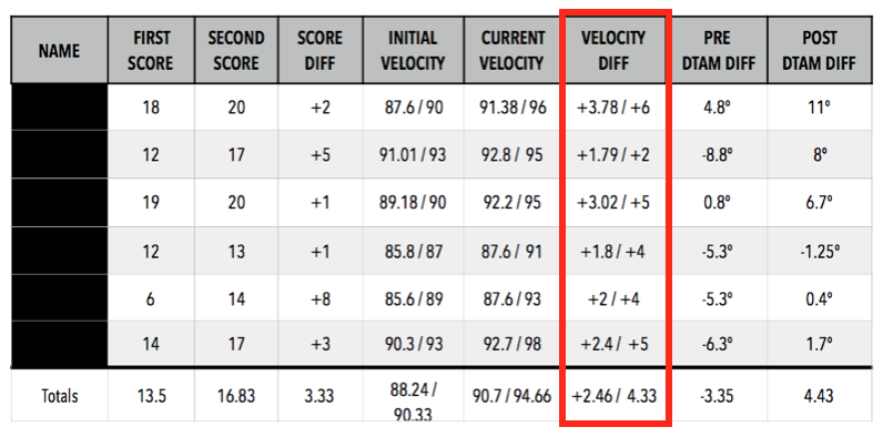 On average, this group improved throwing velocity by approximately 2.46 mph, with certain individuals improving by as much as 4 mph.