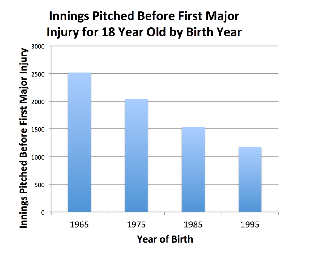 With the addition of our new data set and DVS Modeling runs, younger pitchers can be expected to throw less innings before the event of a major injury.