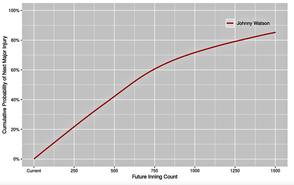 Probability through Future Inning Count - This plot describes the probability of major throwing-related injury occurring sometime before a given future inning count. This is helpful in quantifying the probability that a given pitcher will go down with a major injury during a current potential contract period.