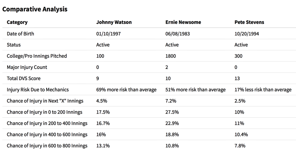 Compare Multiple Pitchers - When making decisions on multiple pitchers, the DVS Forecaster allows you to select up to 3 pitchers in the same table to quickly assess comparative analytics.