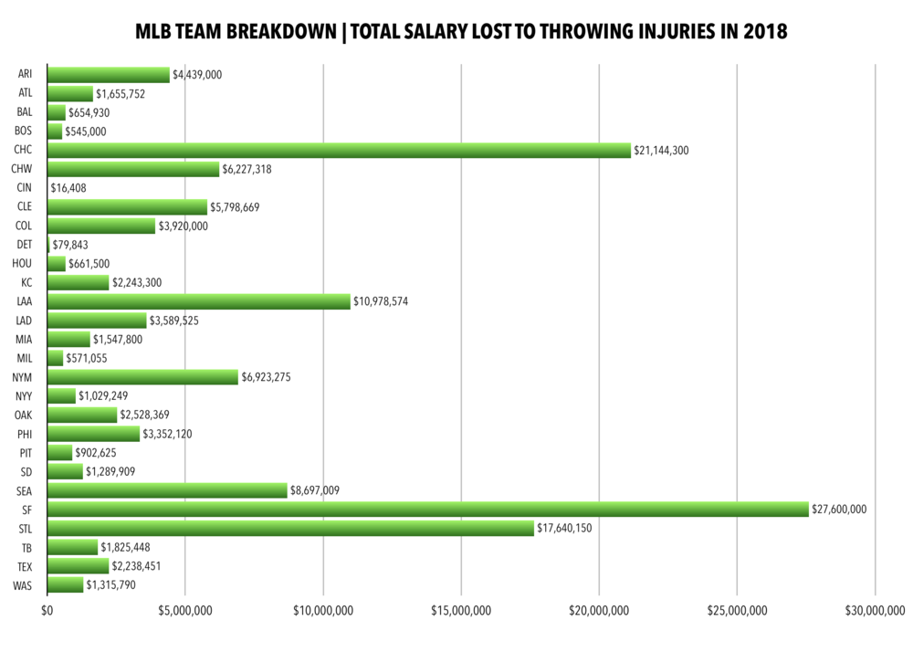 Salary Lost by MLB Team in 2018.png