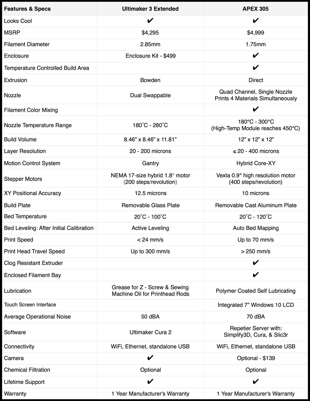 APEX 305 vs. Ultimaker 3 Extended.jpg