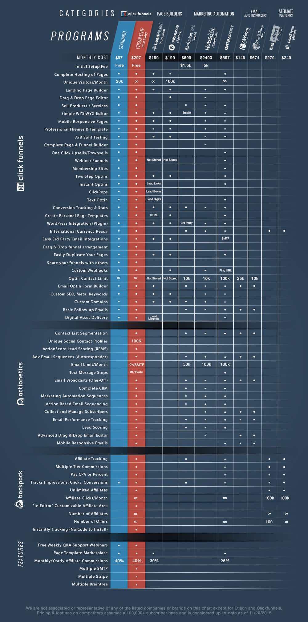 clickfunnels-pricing-comp-chart-clickfunnels-cost-2019-beyond2.jpg