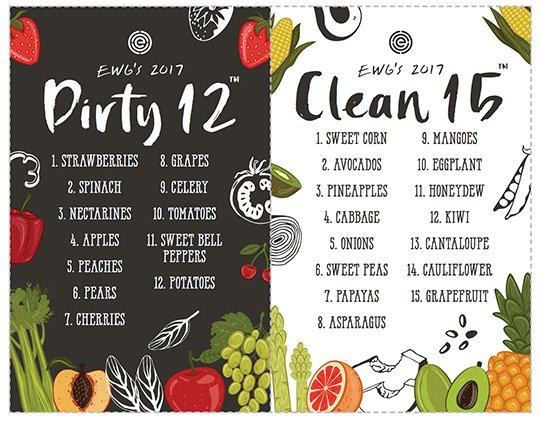 Infographic lists on dirty dozen and clean fifteen fruits and vegetables for a healthy diet.